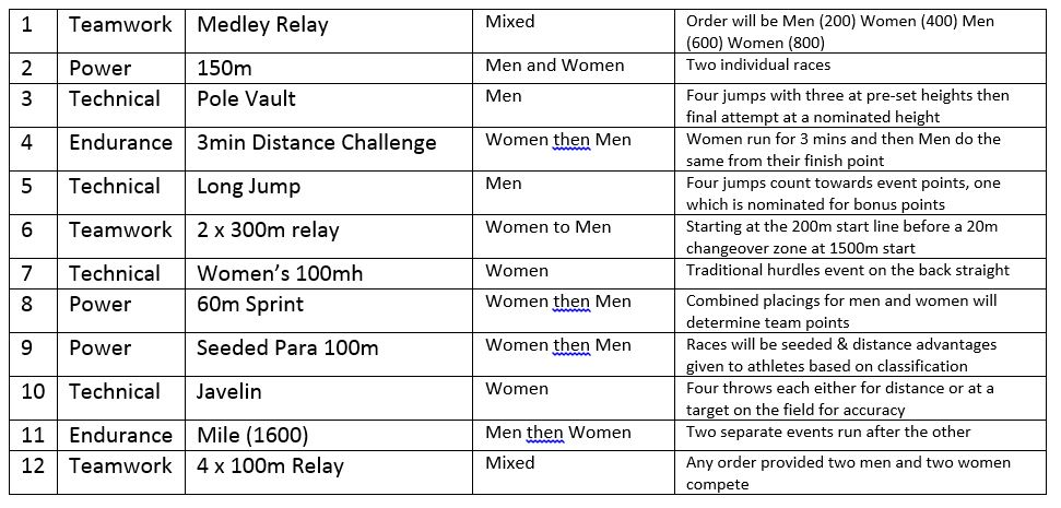 Nitro Athletics Nitro Athletics Melbourne Schedule Revealed Night 1