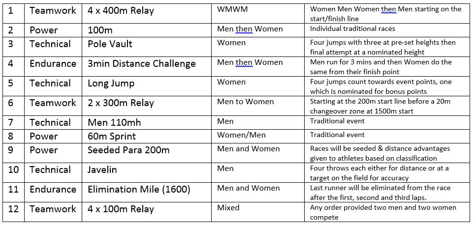 Nitro Athletics Nitro Athletics Melbourne Schedule Revealed Night 2