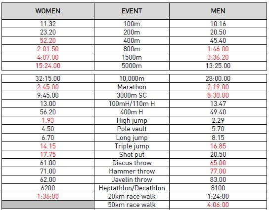 Rio 2016 Entry Standards