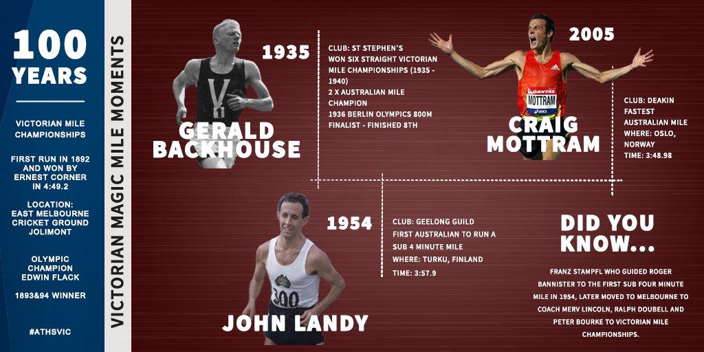Victorian Mile Championships Infograph PHOTO ATHLETICS VICTORIA