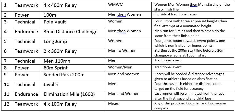 Nitro Athletics Nitro Athletics Melbourne Schedule Revealed Night 2