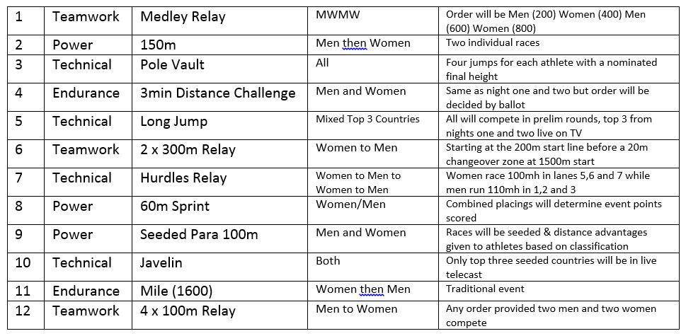 Nitro Athletics Nitro Athletics Melbourne Schedule Revealed Night 3